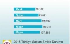 Türkiyede Konut Satışları