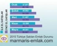 turkiye-satilik-aylik-konut-grafik