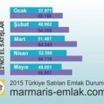 Türkiyede Emlak Piyasası